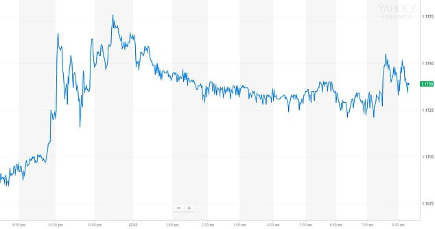 Sterling peaked at €1.17 after David Lidington announced the Brexit breakthrough in the Commons at about 10pm last night - and is still trading at a similar level this morning