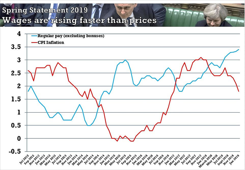 Mr Hammond's plan again some positive economic figures - including wages (blue line)  rising sharply faster than prices (red line)