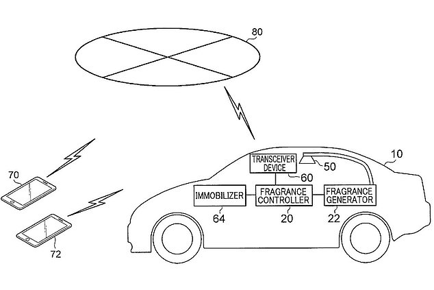 The patent drawings show that the fragrance dispenser can identify when the owner's phone is in close proximity. When it does, it releases a spritz of perfume into the vehicle