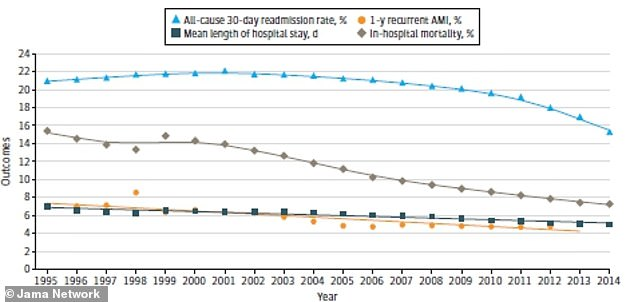 Aside from a brief increase in 30-day readmission rates (light blue) hospital stay durations, repeat heart attacks within a year and death rates while in the hospital have all fallen