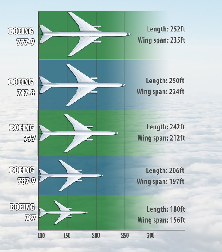 This graphic shows the size difference between the new Boeing model and its predecessors