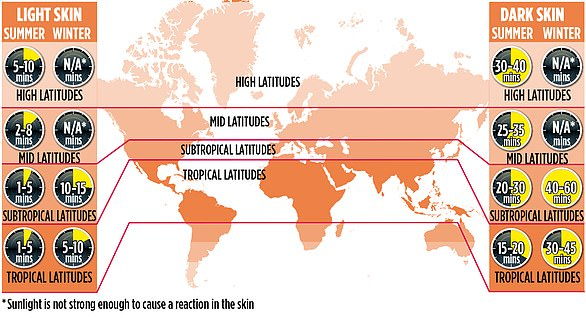 In the graphic, you'll find the number of minutes needed in the sunshine for those of different skin colours to produce a daily 'dose' of Vitamin D, depending on where you are in the world and the season