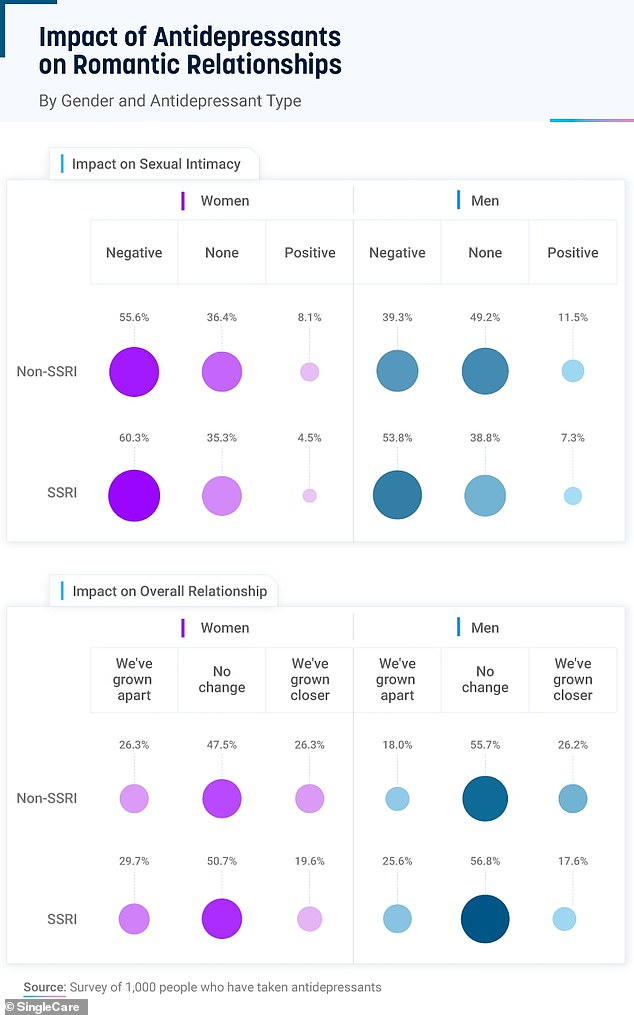 Women (purple) reported that their antidepressants had greater effects on their relationships than did men (blue) - whether those effects were positive or negative