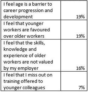 Number crunching: Types of age discrimination experienced in the workplace, and proportion of over-45s who face this bias (Source: Aviva)