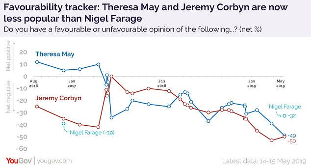 Nigel Farage is now seen more favourably than Theresa May and Jeremy Corbyn among voters