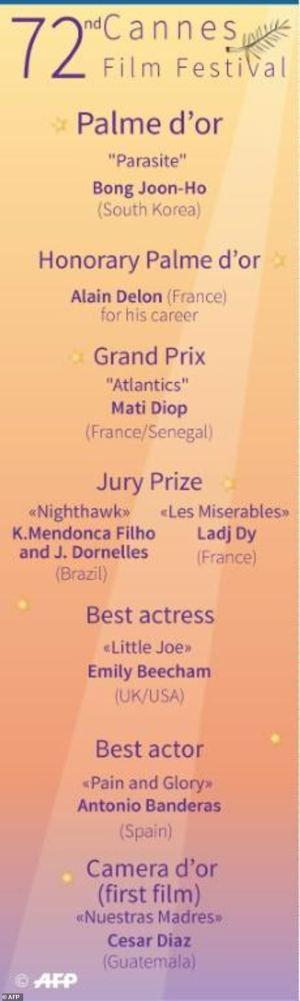 South Korea hails Bong Joon-ho's top prize win at Cannes