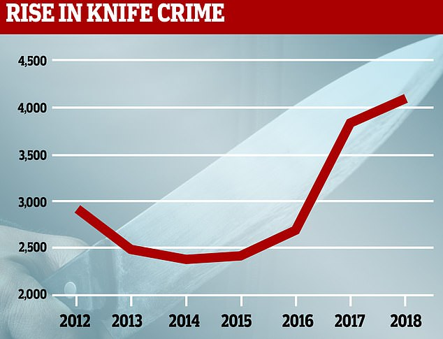 There has been a marked increase in the number of knife crimes in the last three years