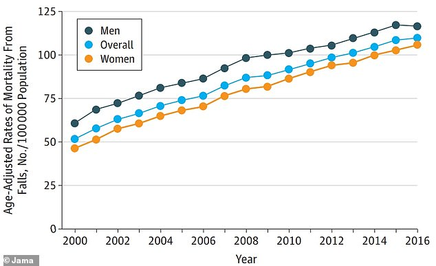 Among men (light blue) and women (gold) alike, the rate of deaths per 100,000 that were caused by falls doubled between 2000 and 2016, a graph from the new study shows