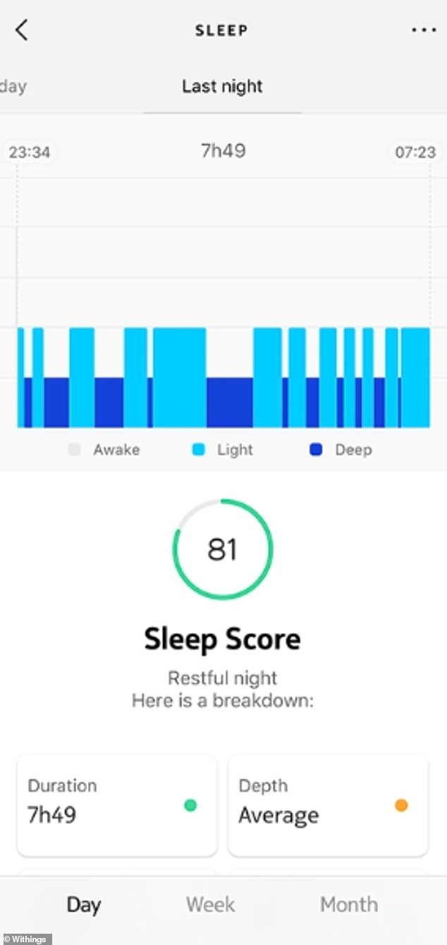 Sleep tracker will analyse whether you¿re asleep or awake, and chart the total amount of time you spend asleep. Pictured, information from Nokia Steel Withings