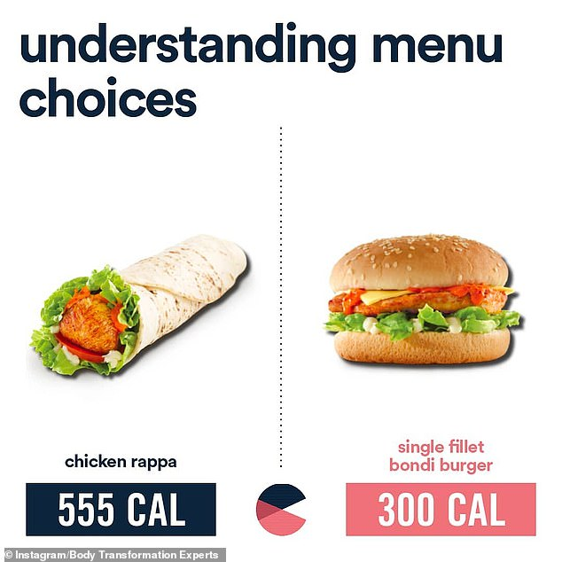One of the most surprising was a comparison of Oporto's Chicken Rappa, which is 550 calories (2,300 kilojoules), with their Single Fillet Bondi Burger, which is significantly less at 300 calories (1,255 kilojoules)