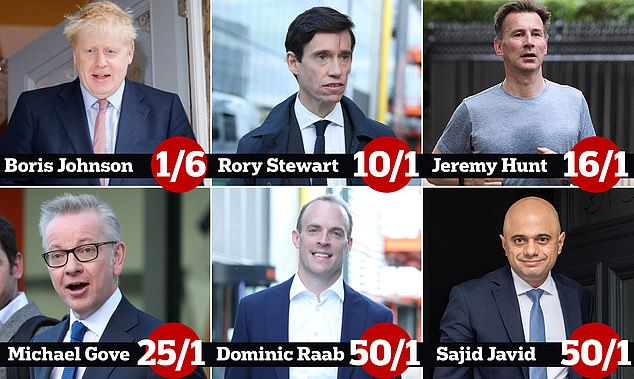 Mr Stewart has been installed as second favourite in the Tory leadership race - albeit a long way behind Mr Johnson