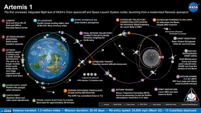 Artemis 1, formerly Exploration Mission-1, is the first in a series of increasingly complex missions that will enable human exploration of the Moon and Mars.  This graphic explains the different stages of the mission