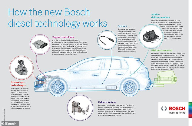 Bosch says it has created new technology that can be installed in diesel cars to siginficantly reduce their emissions