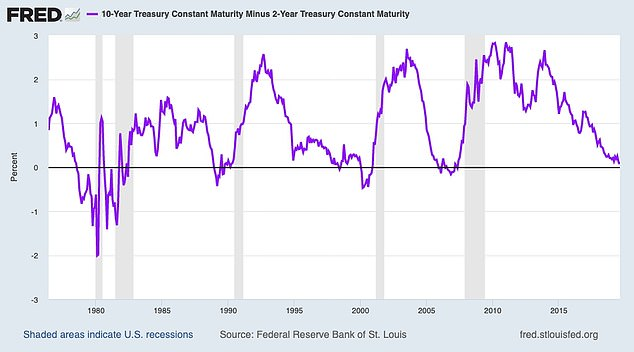 This chart shows the spread between 10-year and two-year Treasury bonds since 1978. The portions below the black line represent yield inversions, and shaded areas are recessions