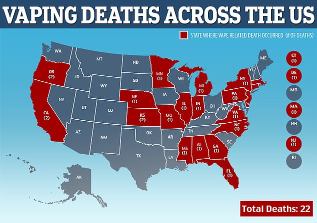 New York is the latest state to confirm a death from vaping-related illness, bringing the national total to 22 in 19 states (red). Another 1,080 people have severe lung damage