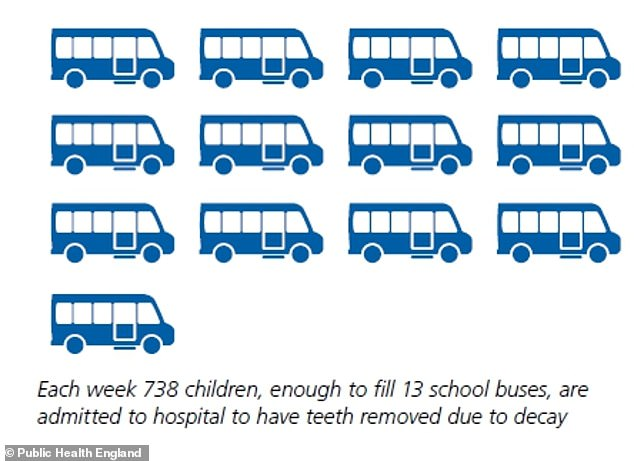 Dame Sally, who nine years ago became the first woman to be appointed to the job, also criticised the junk food industry (pictured in the report, enough children to fill 13 school buses are admitted to hospital to have teeth removed each week)