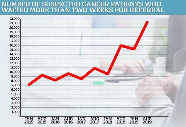 Cancer charity Macmillan slammed the 'unacceptable' figures, which also showed a record number of cancer patients were forced to wait more than two weeks for a referral