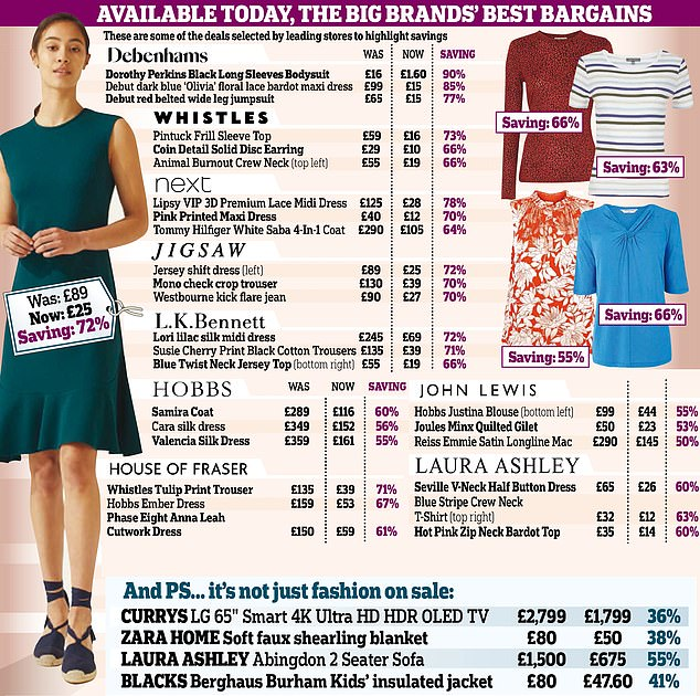 Debenhams, New Look, Jigsaw and House of Fraser are among the stores that cut prices this week to lure buyers in the door.