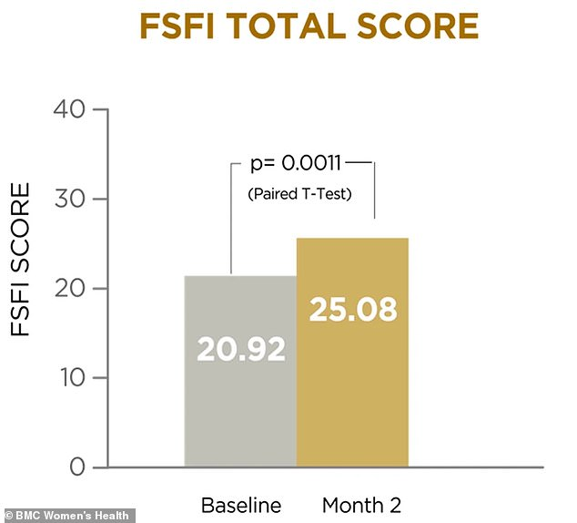 After two months of taking the Libicare supplements the women's Female Sexual Function Index (FSFI) scores had increased 'significantly' from an average of 20.92 to 25.08