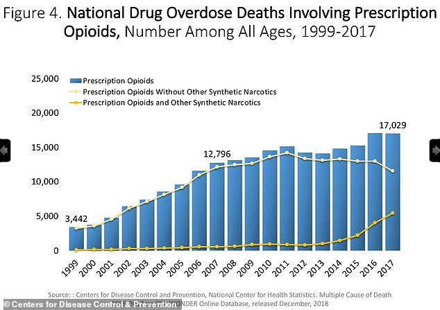 Numbers of opioid overdose deaths have soared since OxyContin hit the market in 1996, from just 3,442 in 1999 to 17,029 in 2017, official figures show