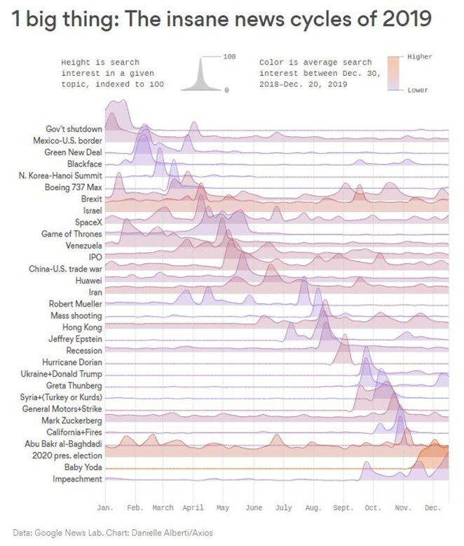 This year seems to have been a political nightmare for the US, according to a new chart based on search trends of 2019. The year started with the record-breaking government shutdown and ended with 'Impeachment' as the most popular searched term