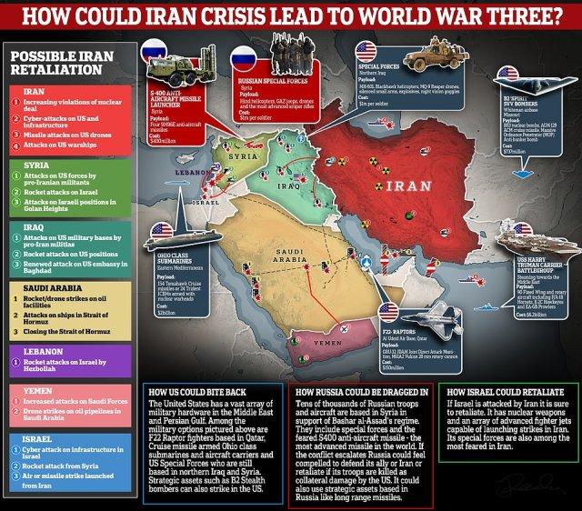 Iran rozważa swoje opcje przeciwko Ameryce w odwecie za zabicie dowódcy Quds Qassem Soleimeni w Bagdadzie.  Konflikt może szybko wymknąć się spod kontroli, wciągając inne mocarstwa światowe, w tym Rosję, Turcję i Chiny