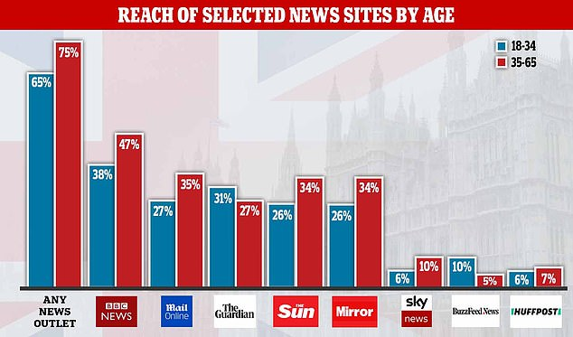 The reach of selected news sites - i.e. the traffic, rather than time spent on them - broken down by age group shares of 18-34 and 35-65