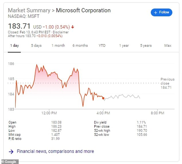 Microsoft shares plummeted one percent on Thursday losing $17billion in market value in just five minutes after a federal judge ordered a temporary injunction on the company's JEDI contract with the Pentagon.As of Thursday's close Microsoft's stock sat at a value of $183.71