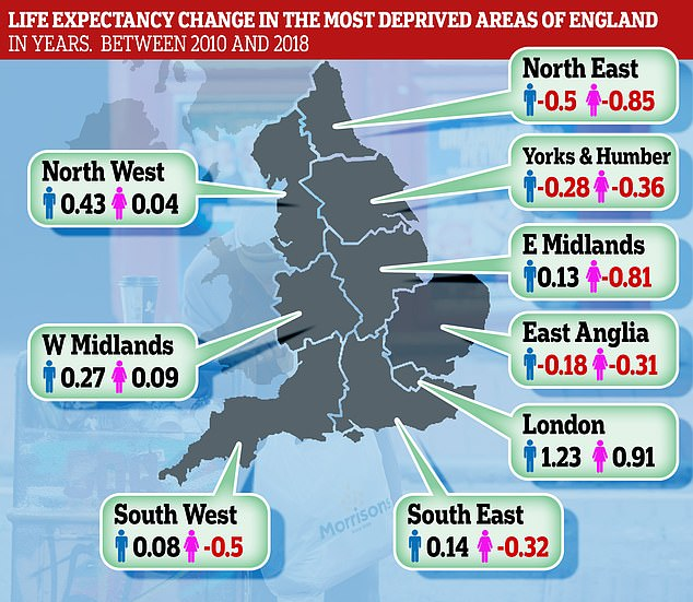 Life expectancy for those in the poorest areas has actually declined – by almost a year for women living in the North East