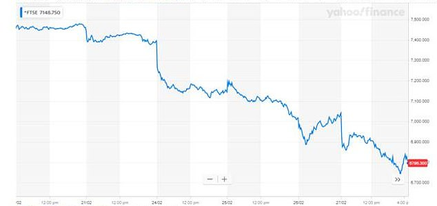 THIS WEEK: The FTSE 100 has shed £152billion this week, as the market hit a new low