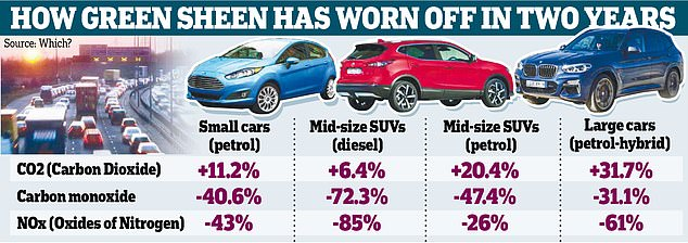 Consumer experts at Which? found the latest generation of cars emit more CO2, which is associated with climate change