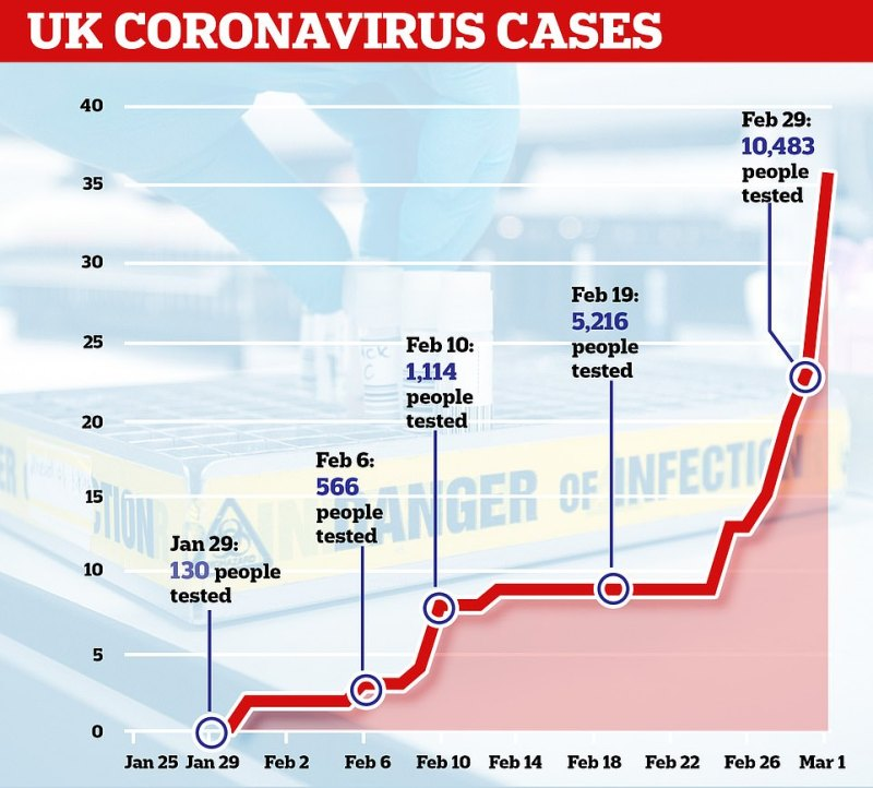 In little over a month more than 10,000 people have been tested for coronavirus in Britain, of which 40 came back positive