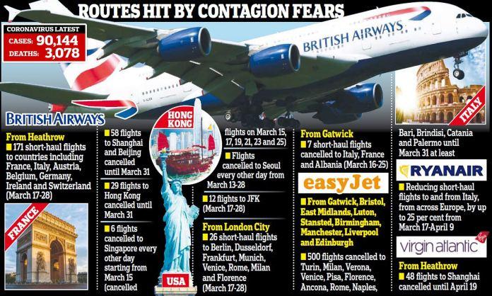 Resultado de imagen de All flights from the USA to Europe canceled