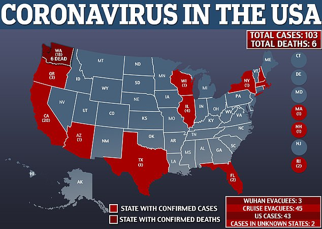 Wozniak's post came soon after health officials announced that the death toll from coronavirus in the U.S. had climbed to six.The number of confirmed cases in the U.S. has now risen to 103