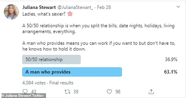 And while followers replied with mixed responses, the surprising poll results showed that 63 per cent of women out of the 4,000 asked preferred a 'man who provides'