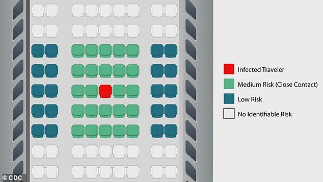 This graphic shows the risk level travellers face when traveling with a person infected with coronavirus. Passengers who sit in the window aisles face a low risk of catching the coronavirus while passengers who sit near the infected traveller in the middle aisle face a medium risk