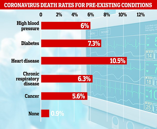 Coronavirus: Fatality rates for those with prior health conditions ...