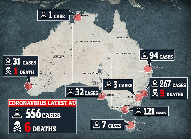 As of Wednesday afternoon, there were 556 confirmed cases of coronavirus in Australia, causing six deaths