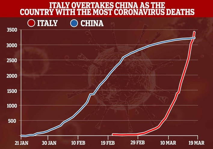 Italy has now overtaken China as the country with the most coronavirus deaths after suffering 427 more fatalities, taking the total number to 3,405