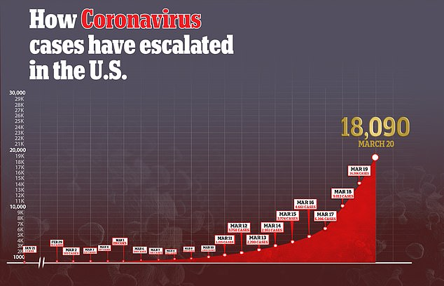 Cases of coronavirus have exploded to over 18,000 in the US, with young Americans making up a significant portion of those with severe enough illness to be hospitalized