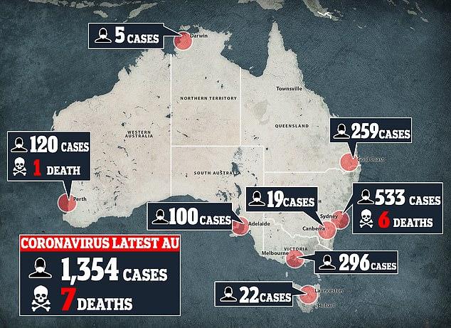 Bis Sonntagabend wurden in Australien 1.354 Fälle bestätigt. 533 der Fälle sind in New South Wales und 296 in Victoria