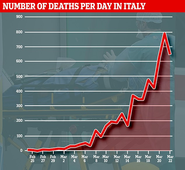 Italy's death toll from coronavirus has surpassed China, but there is evidence that the steep rise is starting to taper off two weeks after draconian lockdown measures were put in place (data correct as of midday March 23, GMT)