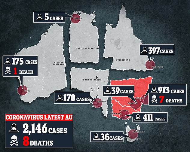As of Tuesday evening there were 2,146 confirmed cases of coronavirus across Australia