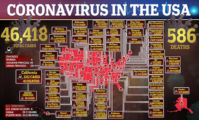 Update: As of Tuesday morning more than 46,400 people in the US have tested positive for coronavirus and 586 have died