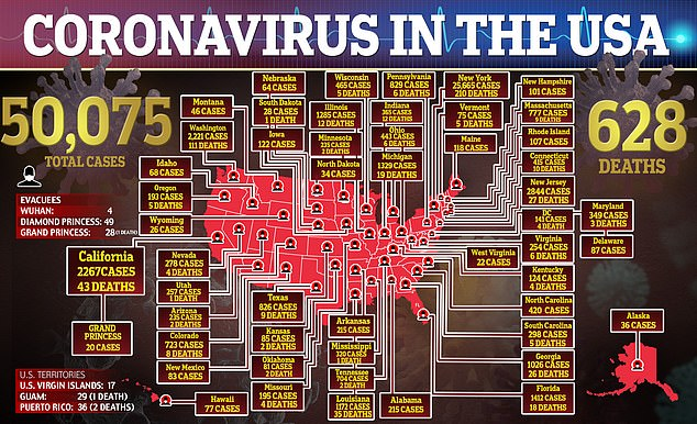 As of Tuesday afternoon, more than 50,000 Americans had tested positive to coronavirus, and there were 628 reported deaths