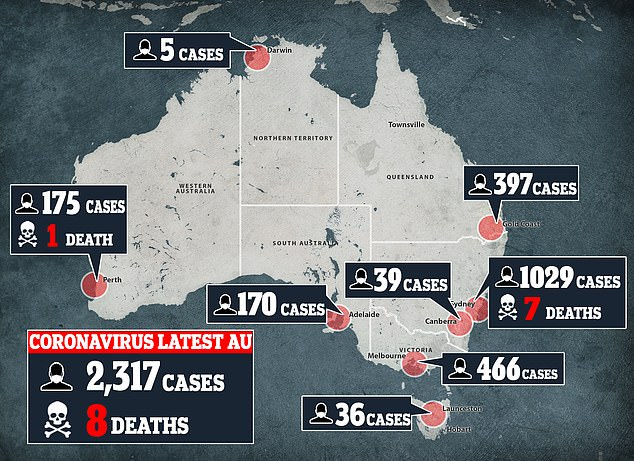 Coronavirus infections in Australia rose to 2,317 on Wednesday morning