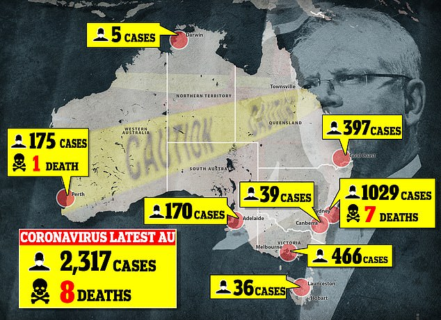 Pandemic: In Australia, as of Wednesday March 25, there were 2,317 reported cases of coronavirus, including eight deaths