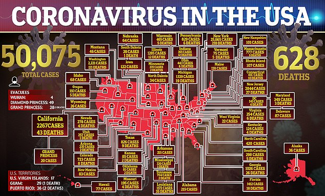 So far, more than 50,000 people in the United States has tested positive for coronavirus, including 628 deaths