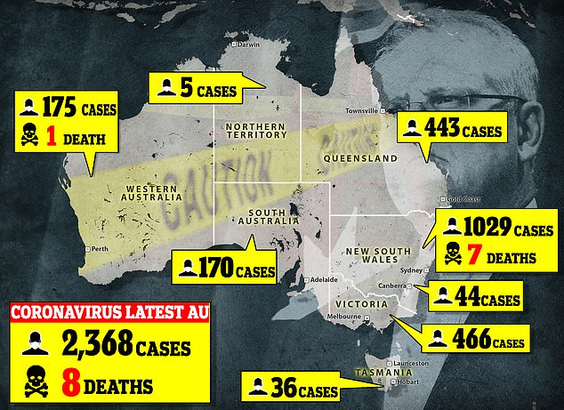 Australians are urged to stay at home and exercise social distancing by staying 1.5 metres away from other people as the number of confirmed infections jumped to 2,368 on Wednesday