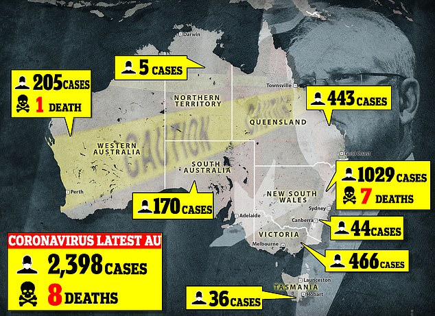 Pandemic:In Australia, there have been 2,398 cases of coronavirus, eight of which have resulted in deaths